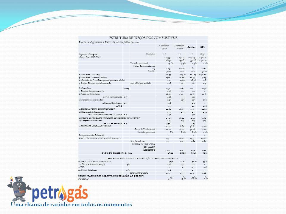 ESTRUTURA DE PREÇOS DOS COMBUSTÍVEIS Preços a Vigorarem a Partir de 06 de Julho de 2011 Gasolinas Petróleo Gasóleo GPL Auto Ilumin. Impostos e Margens