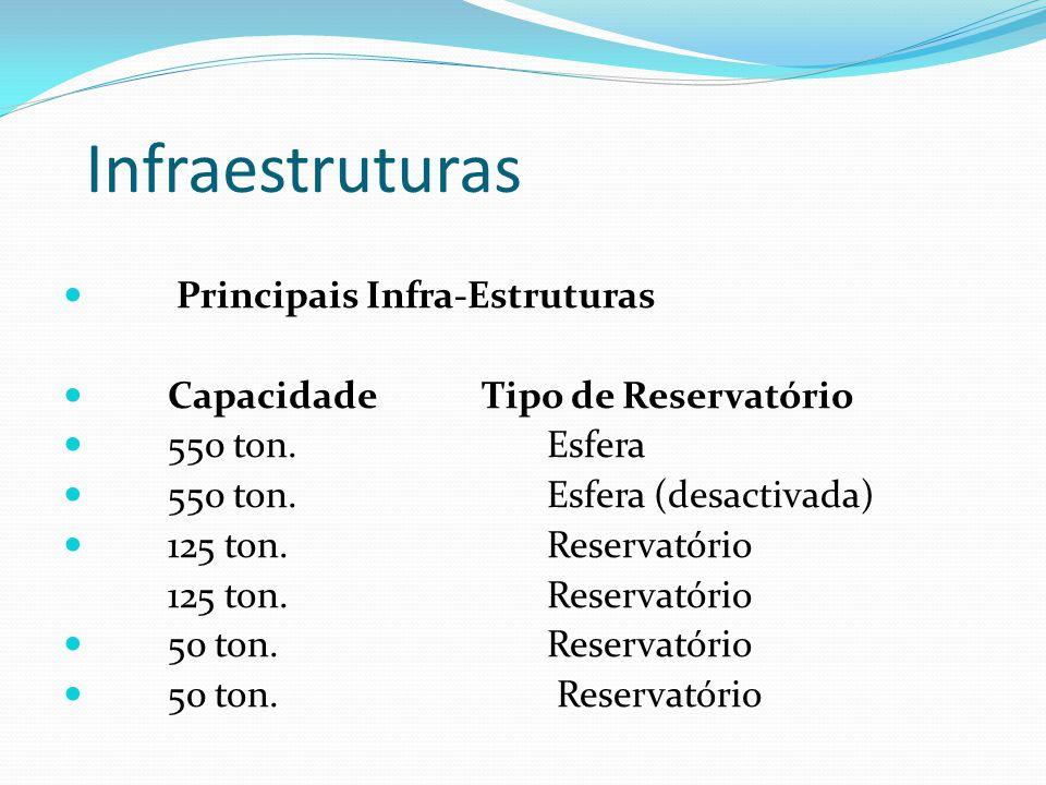 Infraestruturas Principais Infra-Estruturas Capacidade Tipo de Reservatório 550 ton. Esfera 550 ton. Esfera (desactivada) 125 ton. Reservatório 50 ton
