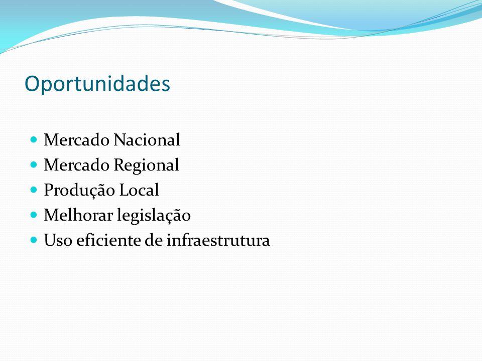 Oportunidades Mercado Nacional Mercado Regional Produção Local Melhorar legislação Uso eficiente de infraestrutura