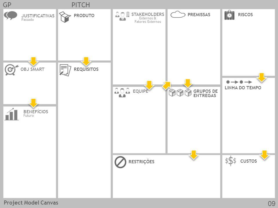GPPITCH JUSTIFICATIVAS Passado OBJ SMARTREQUISITOS CUSTOS EQUIPE PRODUTO RESTRIÇÕES BENEFÍCIOS Futuro GRUPOS DE ENTREGAS LINHA DO TEMPO STAKEHOLDERS Externos & Fatores Externos RISCOS PREMISSAS Project Model Canvas 09