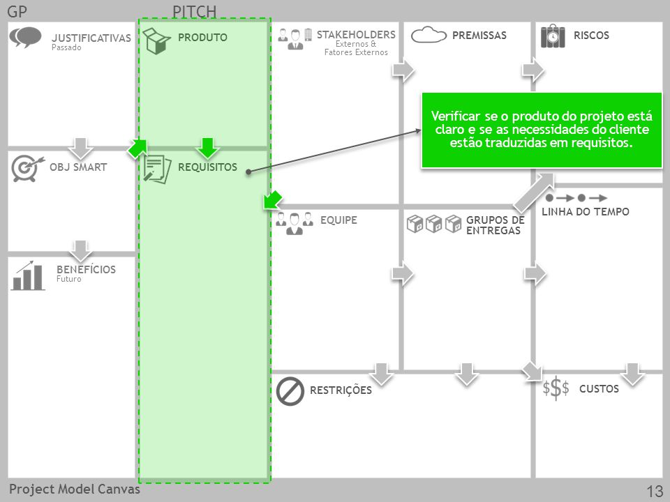 GPPITCH JUSTIFICATIVAS Passado OBJ SMARTREQUISITOS CUSTOS EQUIPE PRODUTO RESTRIÇÕES BENEFÍCIOS Futuro GRUPOS DE ENTREGAS LINHA DO TEMPO STAKEHOLDERS Externos & Fatores Externos RISCOS PREMISSAS Verificar se o produto do projeto está claro e se as necessidades do cliente estão traduzidas em requisitos.