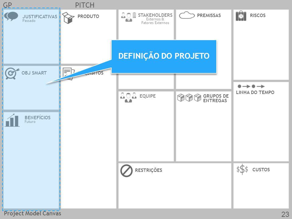 JUSTIFICATIVAS Passado OBJ SMARTREQUISITOS CUSTOS EQUIPE PRODUTO RESTRIÇÕES BENEFÍCIOS Futuro GRUPOS DE ENTREGAS LINHA DO TEMPO STAKEHOLDERS Externos & Fatores Externos RISCOSPREMISSAS GPPITCH DEFINIÇÃO DO PROJETO Project Model Canvas 23