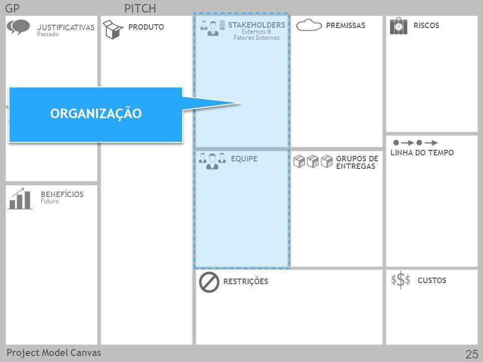 JUSTIFICATIVAS Passado OBJ SMARTREQUISITOS CUSTOS EQUIPE PRODUTO RESTRIÇÕES BENEFÍCIOS Futuro GRUPOS DE ENTREGAS LINHA DO TEMPO STAKEHOLDERS Externos & Fatores Externos RISCOSPREMISSAS GPPITCH ORGANIZAÇÃO Project Model Canvas 25