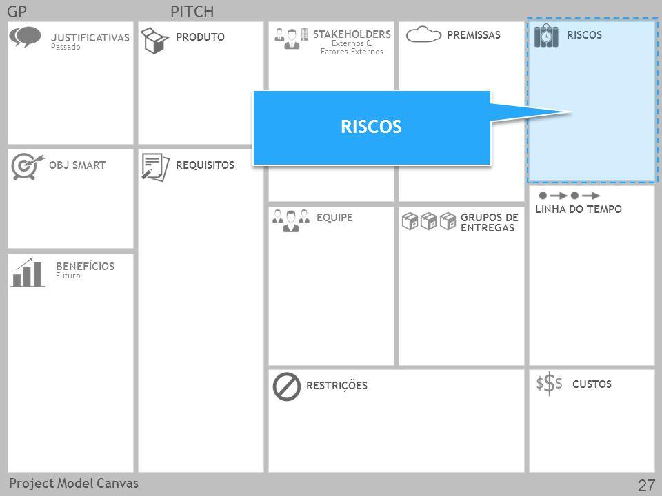 JUSTIFICATIVAS Passado OBJ SMARTREQUISITOS CUSTOS EQUIPE PRODUTO RESTRIÇÕES BENEFÍCIOS Futuro GRUPOS DE ENTREGAS LINHA DO TEMPO STAKEHOLDERS Externos & Fatores Externos RISCOSPREMISSAS GPPITCH RISCOS Project Model Canvas 27