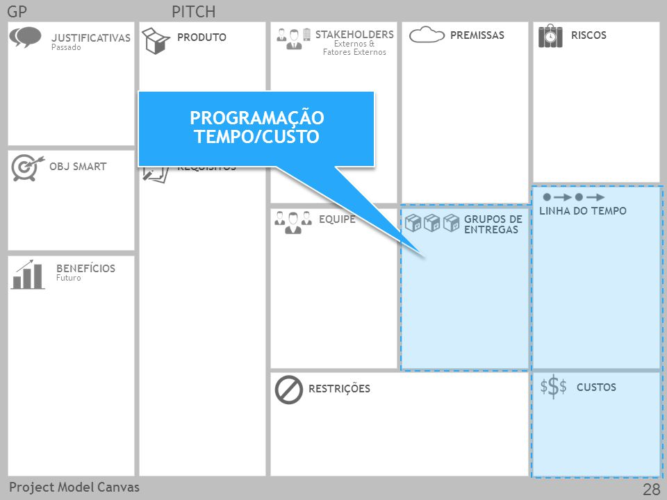 JUSTIFICATIVAS Passado OBJ SMARTREQUISITOS CUSTOS EQUIPE PRODUTO RESTRIÇÕES BENEFÍCIOS Futuro GRUPOS DE ENTREGAS LINHA DO TEMPO STAKEHOLDERS Externos & Fatores Externos RISCOSPREMISSAS GPPITCH PROGRAMAÇÃO TEMPO/CUSTO Project Model Canvas 28
