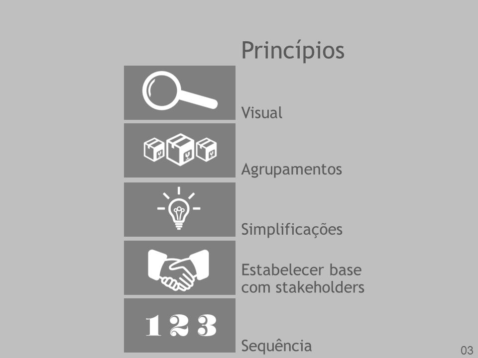 Metodologia Conceber Definição do projeto por meio de um fluxo de trabalho de 13 passos Integrar Agrupamento dos blocos para fazer as amarrações necessárias Resolver Encomenda de ações de balanceamento do projeto para equipe, clientes e patrocinadores Compartilhar Comunicação das informações do projeto (em grupos) 06