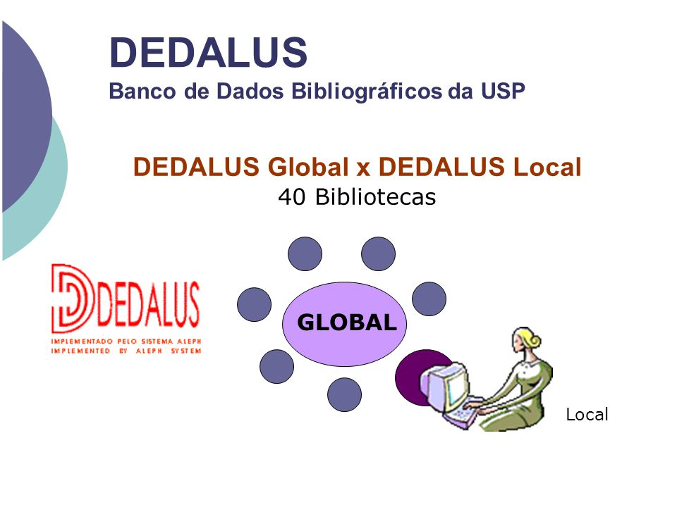 GLOBAL Local DEDALUS Global x DEDALUS Local 40 Bibliotecas DEDALUS Banco de Dados Bibliográficos da USP