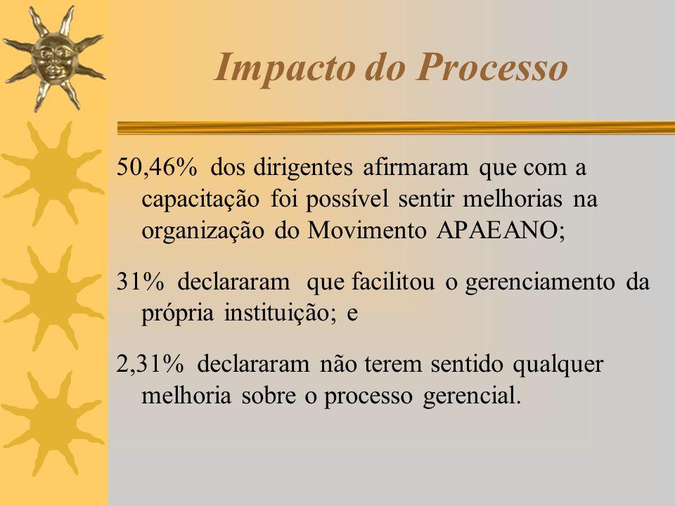 Impacto do Processo 50,46% dos dirigentes afirmaram que com a capacitação foi possível sentir melhorias na organização do Movimento APAEANO; 31% decla