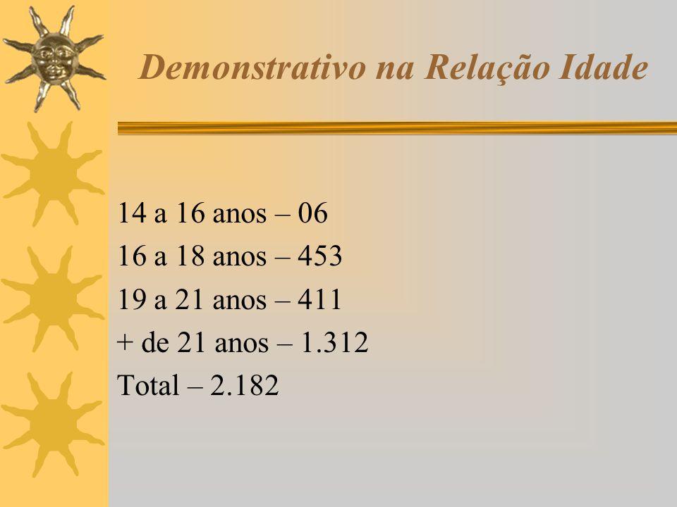 Demonstrativo na Relação Idade 14 a 16 anos – 06 16 a 18 anos – 453 19 a 21 anos – 411 + de 21 anos – 1.312 Total – 2.182
