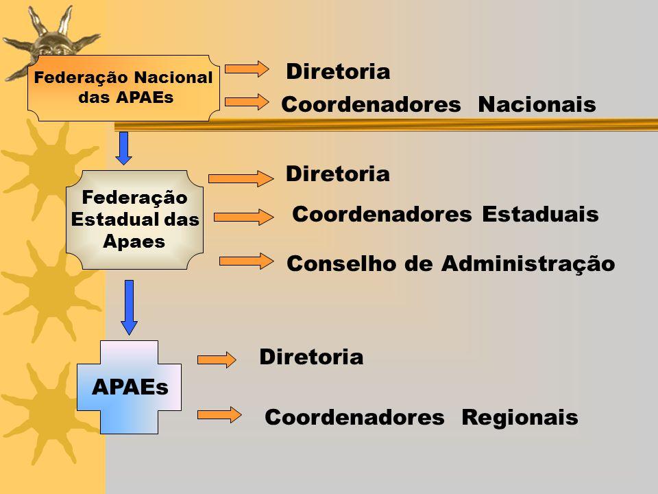 Diretoria Coordenadores Nacionais Federação Estadual das Apaes Federação Nacional das APAEs Diretoria Coordenadores Estaduais Conselho de Administraçã