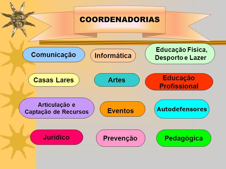 COORDENADORIAS Comunicação Artes Educação Física, Desporto e Lazer Educação Profissional Articulação e Captação de Recursos Eventos Prevenção Jurídico