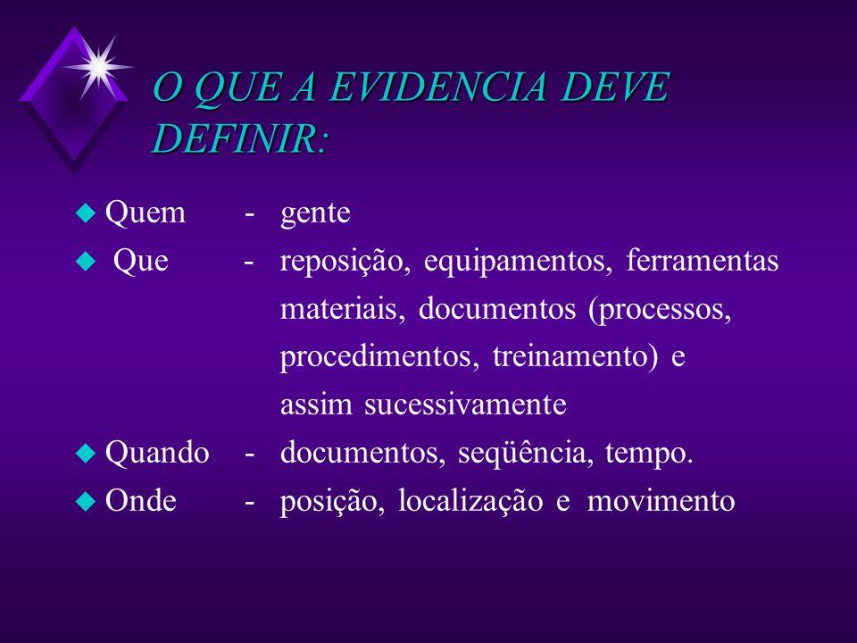 O QUE A EVIDENCIA DEVE DEFINIR: u Quem- u Que - u Quando- u Onde - gente reposição, equipamentos, ferramentas materiais, documentos (processos, proced