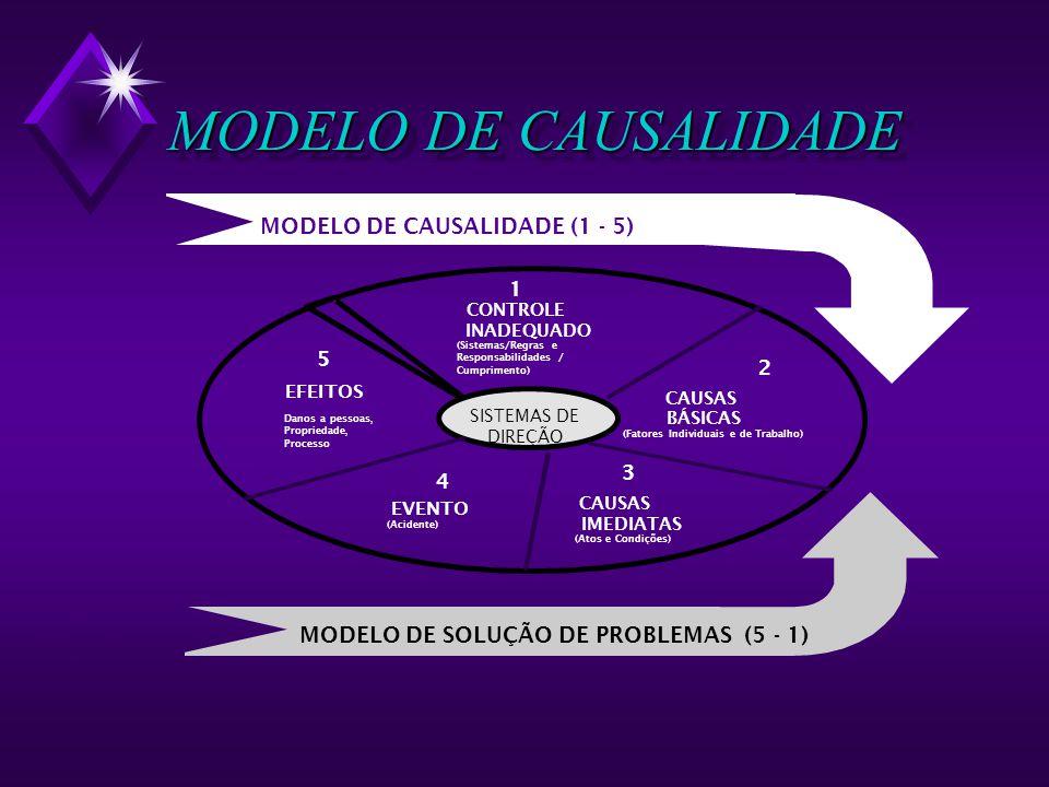 MODELO DE CAUSALIDADE 5 EFEITOS Danos a pessoas, Propriedade, Processo 4 EVENTO (Acidente) SISTEMAS DE DIREÇÃO 3 CAUSAS IMEDIATAS (Atos e Condições) 2 CAUSAS BÁSICAS (Fatores Individuais e de Trabalho) 1 CONTROLE INADEQUADO (Sistemas/Regras e Responsabilidades / Cumprimento) MODELO DE SOLUÇÃO DE PROBLEMAS (5 - 1) MODELO DE CAUSALIDADE (1 - 5)