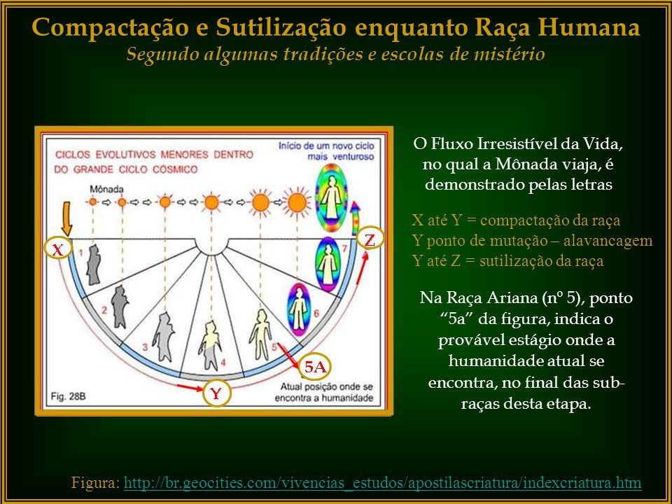 Compactação e Sutilização enquanto Raça Humana Segundo algumas tradições e escolas de mistério 1.Polariana 2. Hiperbórea 3. Lemuriana 4. Atlante - Apr