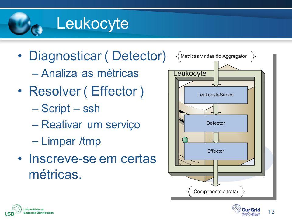 12 Leukocyte Diagnosticar ( Detector) –Analiza as métricas Resolver ( Effector ) –Script – ssh –Reativar um serviço –Limpar /tmp Inscreve-se em certas
