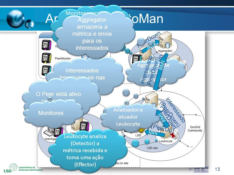 13 Arquitetura AutoMan Interessados inscrevem-se nas métricas Monitor percebe o Peer saiu do ar Envia uma métrica PeerDown para o Aggregator JMX PeerD
