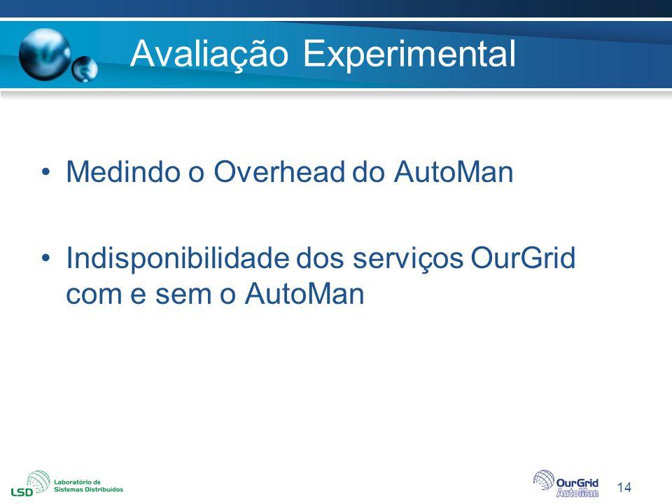14 Avaliação Experimental Medindo o Overhead do AutoMan Indisponibilidade dos serviços OurGrid com e sem o AutoMan