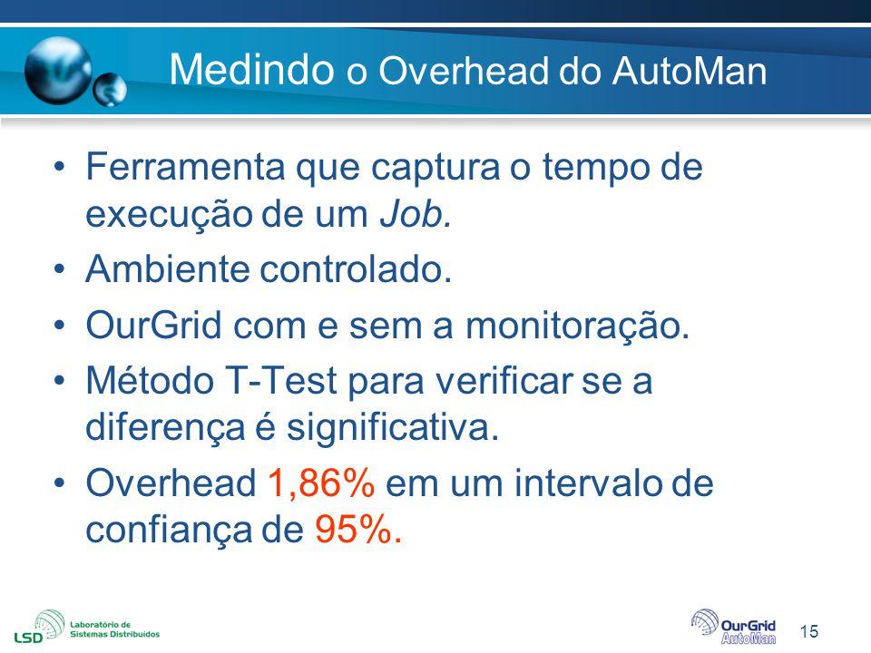 15 Medindo o Overhead do AutoMan Ferramenta que captura o tempo de execução de um Job. Ambiente controlado. OurGrid com e sem a monitoração. Método T-