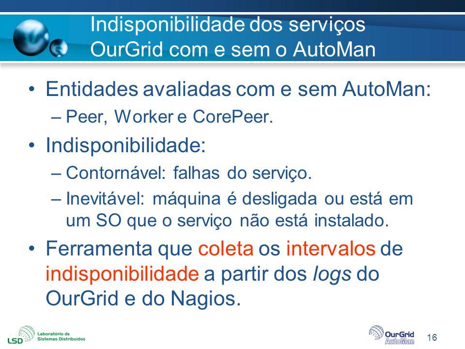 16 Indisponibilidade dos serviços OurGrid com e sem o AutoMan Entidades avaliadas com e sem AutoMan: –Peer, Worker e CorePeer. Indisponibilidade: –Con