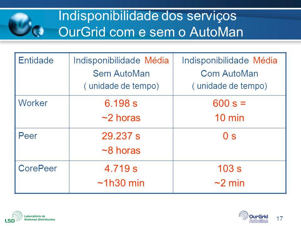 17 Indisponibilidade dos serviços OurGrid com e sem o AutoMan EntidadeIndisponibilidade Média Sem AutoMan ( unidade de tempo) Indisponibilidade Média