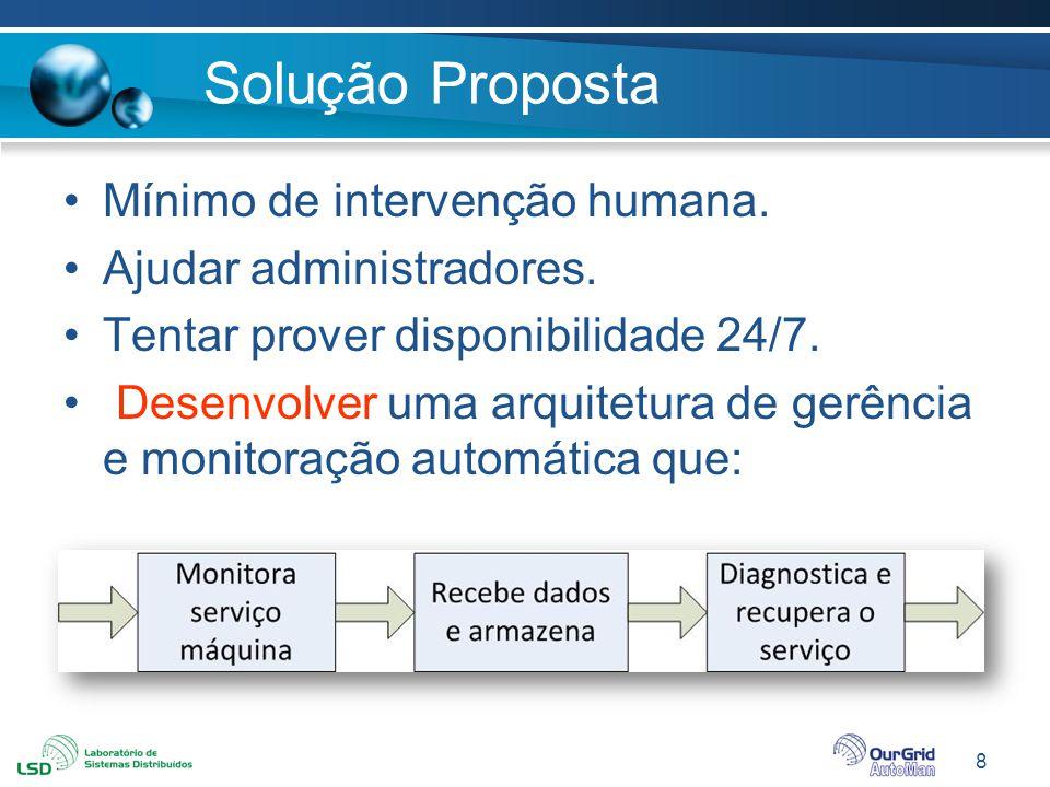 8 Solução Proposta Mínimo de intervenção humana. Ajudar administradores. Tentar prover disponibilidade 24/7. Desenvolver uma arquitetura de gerência e