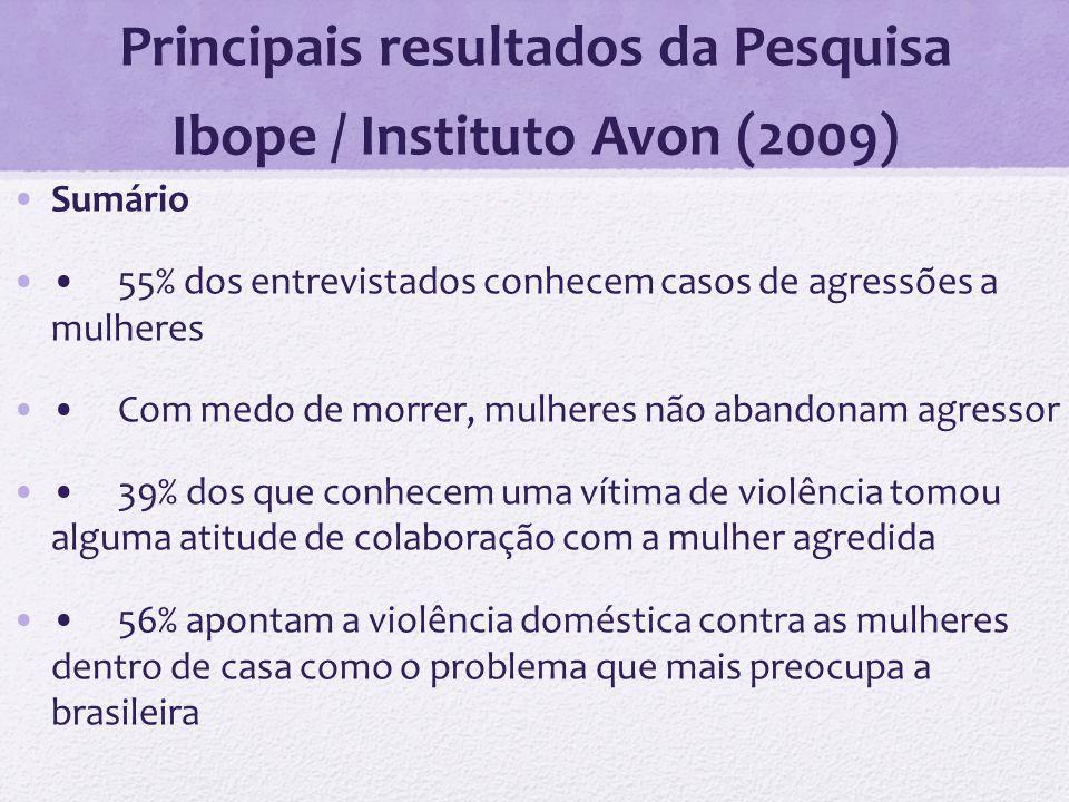 Principais resultados da Pesquisa Ibope / Instituto Avon (2009) Sumário 55% dos entrevistados conhecem casos de agressões a mulheres Com medo de morre