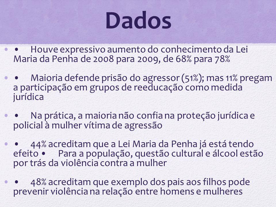 Dados Houve expressivo aumento do conhecimento da Lei Maria da Penha de 2008 para 2009, de 68% para 78% Maioria defende prisão do agressor (51%); mas