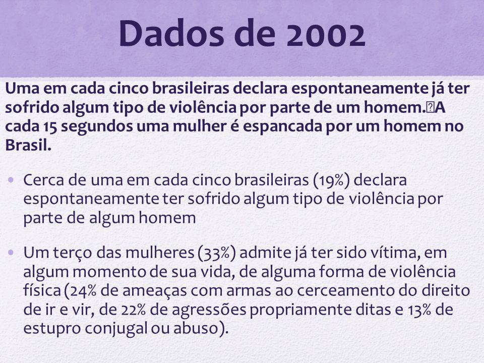 Dados de 2002 Uma em cada cinco brasileiras declara espontaneamente já ter sofrido algum tipo de violência por parte de um homem. A cada 15 segundos u