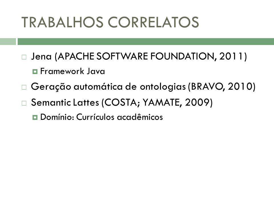 TRABALHOS CORRELATOS Jena (APACHE SOFTWARE FOUNDATION, 2011) Framework Java Geração automática de ontologias (BRAVO, 2010) Semantic Lattes (COSTA; YAM