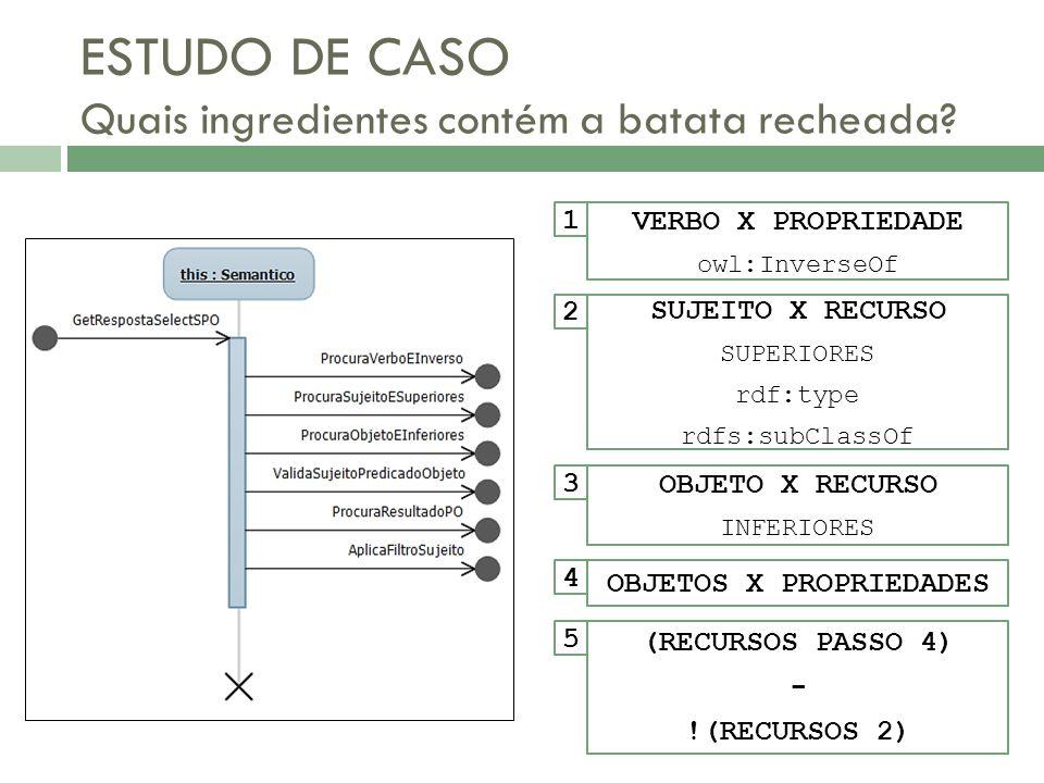 SUJEITO X RECURSO SUPERIORES rdf:type rdfs:subClassOf 2 OBJETO X RECURSO INFERIORES 3 OBJETOS X PROPRIEDADES 4 (RECURSOS PASSO 4) - !(RECURSOS 2) 5 VE