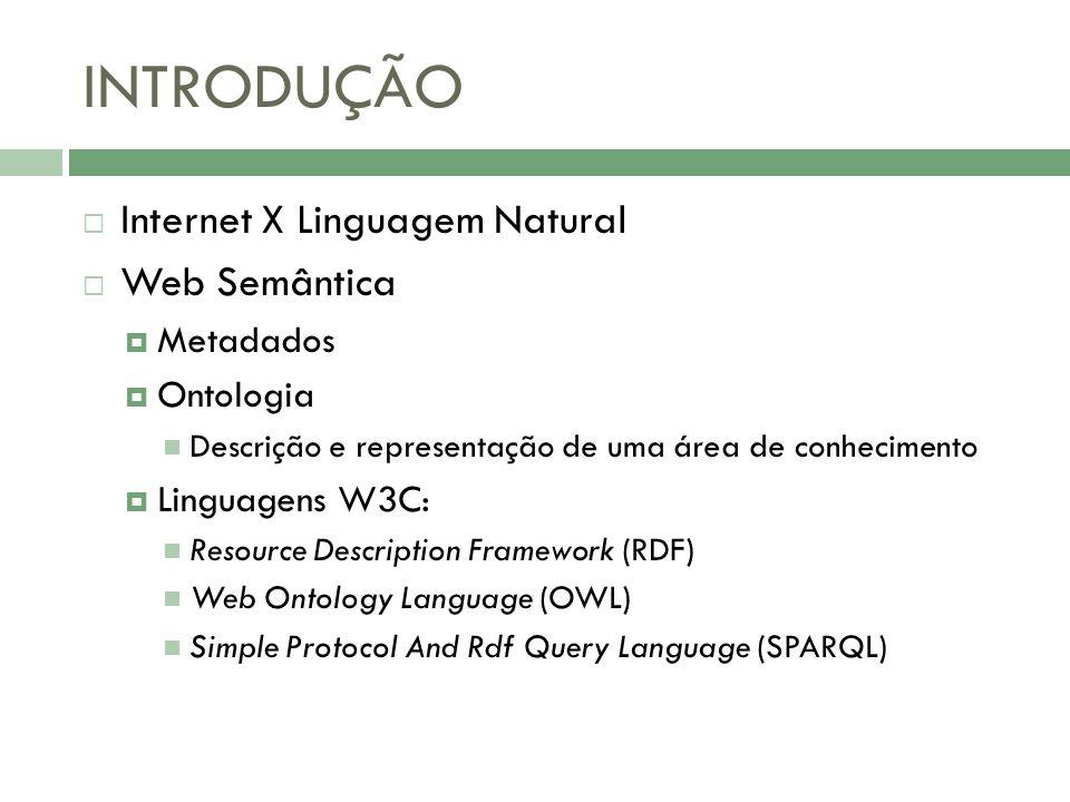 INTRODUÇÃO Internet X Linguagem Natural Web Semântica Metadados Ontologia Descrição e representação de uma área de conhecimento Linguagens W3C: Resour