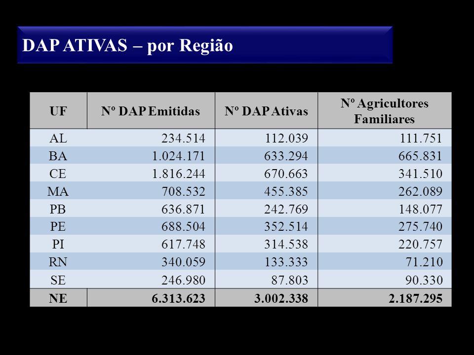 DAP ATIVAS – por Região UFNº DAP EmitidasNº DAP Ativas Nº Agricultores Familiares AL234.514112.039111.751 BA1.024.171633.294665.831 CE1.816.244670.663