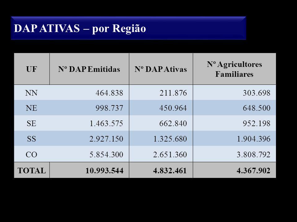DAP ATIVAS – por Região UFNº DAP EmitidasNº DAP Ativas Nº Agricultores Familiares NN464.838211.876303.698 NE998.737450.964648.500 SE1.463.575662.84095