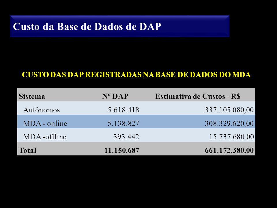 Custo da Base de Dados de DAP CUSTO DAS DAP REGISTRADAS NA BASE DE DADOS DO MDA SistemaNº DAPEstimativa de Custos - R$ Autônomos5.618.418337.105.080,0