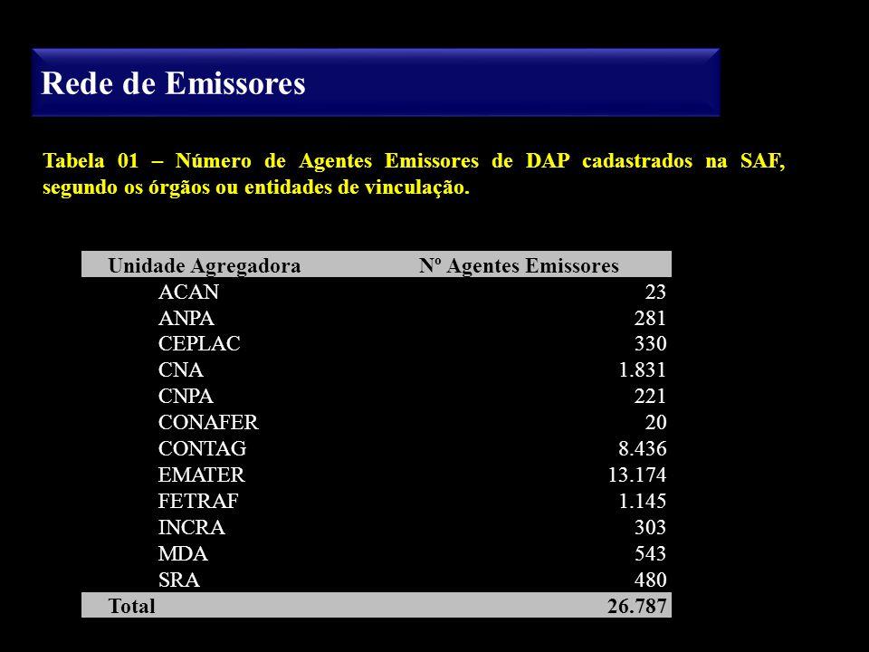 Rede de Emissores Unidade Agregadora Nº Agentes Emissores ACAN23 ANPA281 CEPLAC330 CNA1.831 CNPA221 CONAFER20 CONTAG8.436 EMATER13.174 FETRAF1.145 INC