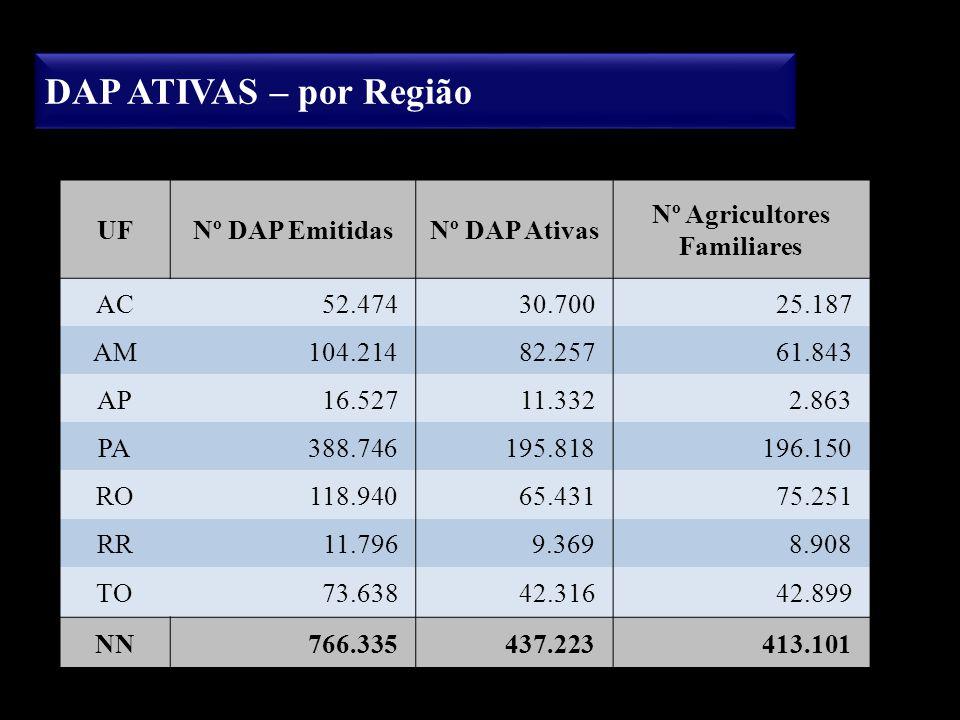 DAP ATIVAS – por Região UFNº DAP EmitidasNº DAP Ativas Nº Agricultores Familiares AC52.47430.70025.187 AM104.21482.25761.843 AP16.52711.3322.863 PA388
