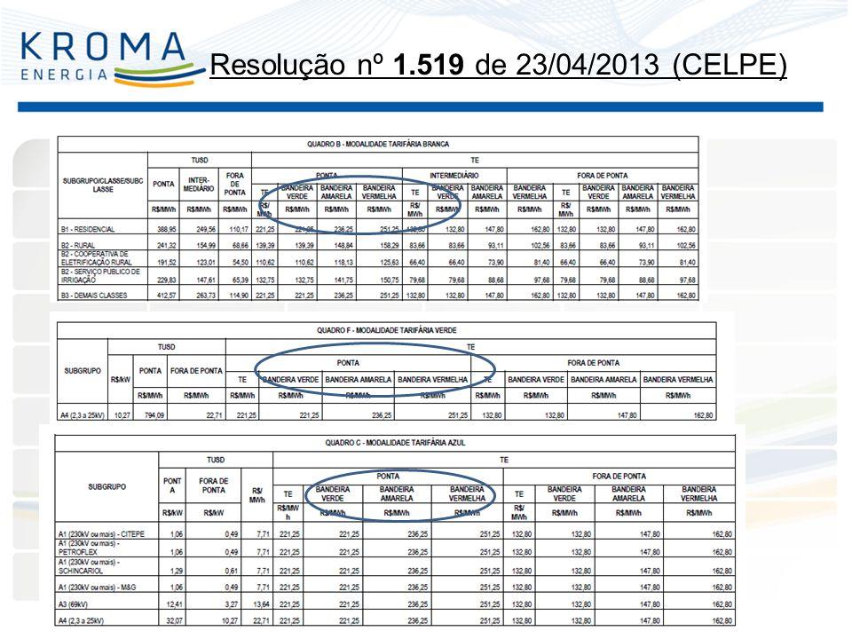 Resolução nº 1.519 de 23/04/2013 (CELPE)