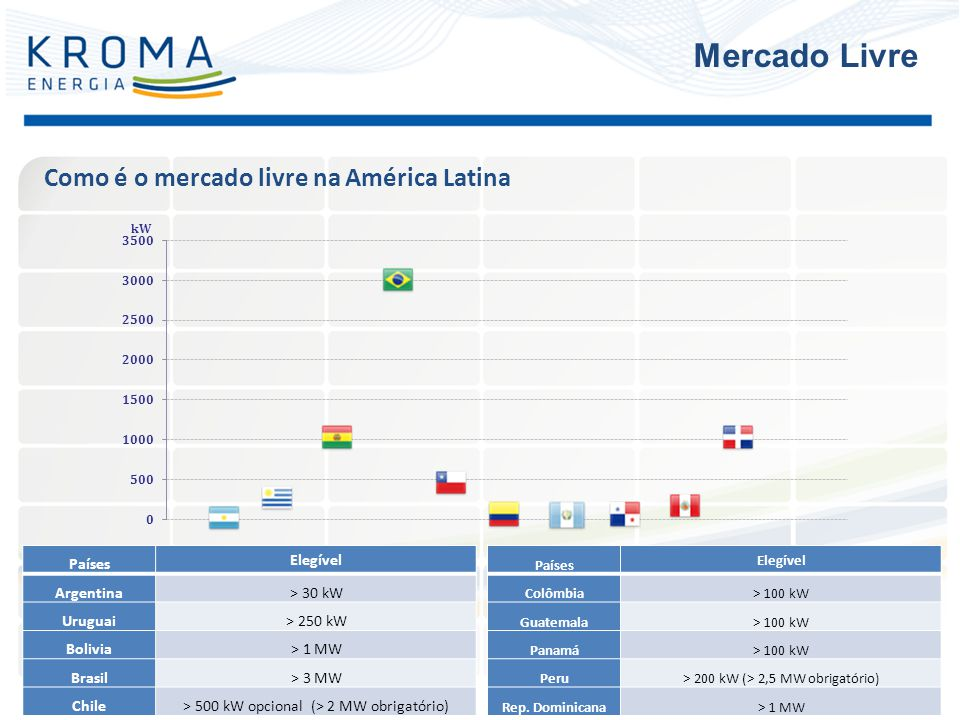 Como é o mercado livre na América Latina Mercado Livre Países Elegível Argentina> 30 kW Uruguai> 250 kW Bolivia> 1 MW Brasil> 3 MW Chile> 500 kW opcio