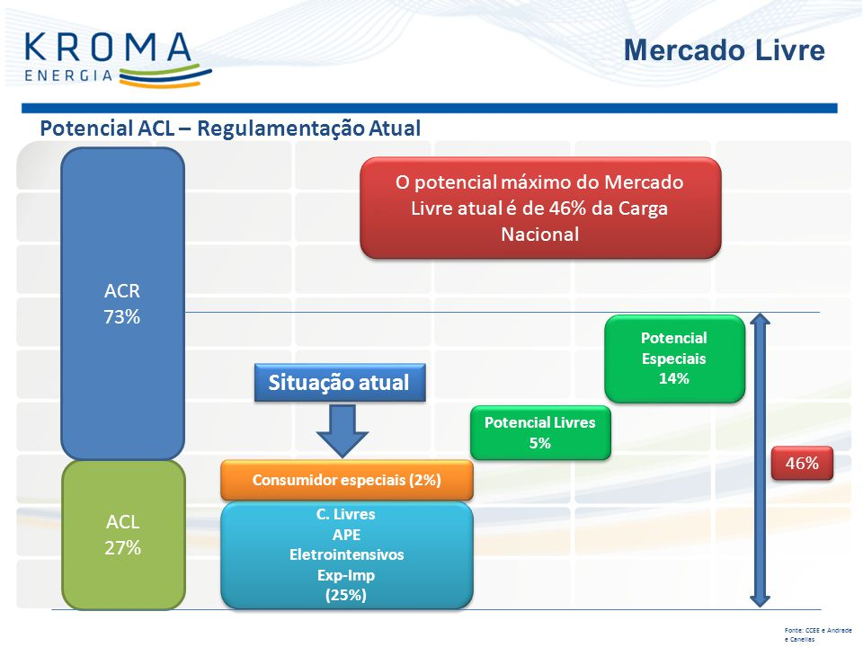 Potencial ACL – Regulamentação Atual Mercado Livre Fonte: CCEE e Andrade e Canellas ACL 27% ACR 73% C. Livres APE Eletrointensivos Exp-Imp (25%) C. Li