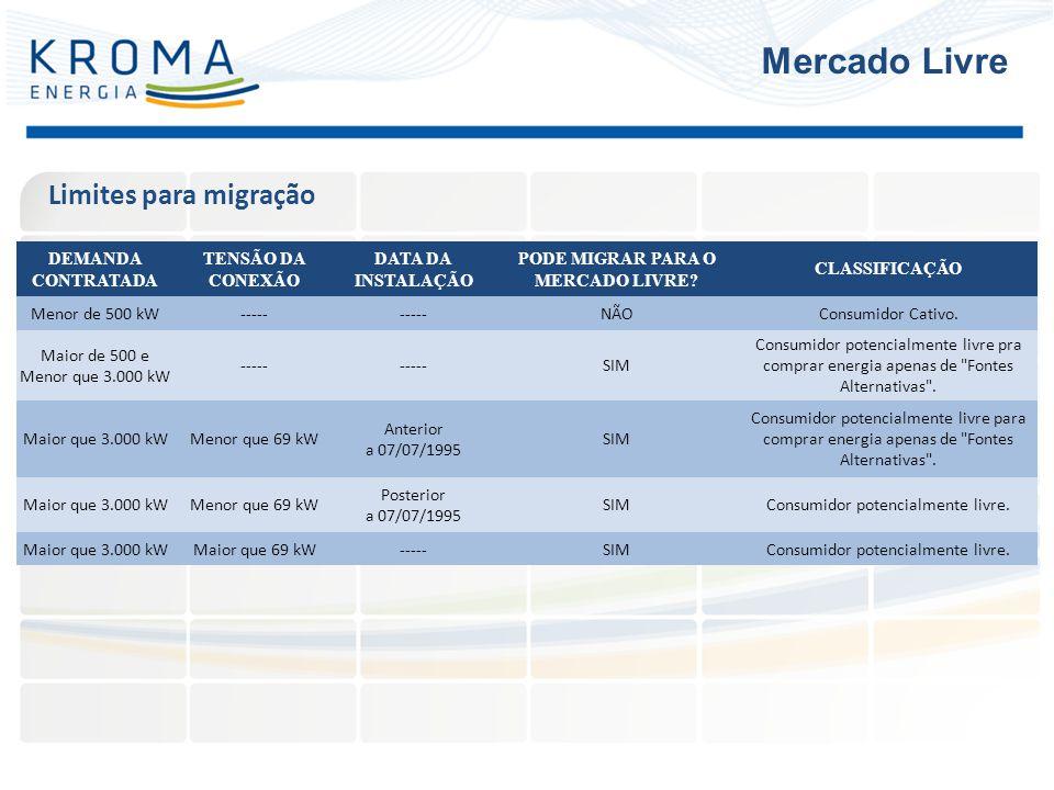 Limites para migração Mercado Livre DEMANDA CONTRATADA TENSÃO DA CONEXÃO DATA DA INSTALAÇÃO PODE MIGRAR PARA O MERCADO LIVRE? CLASSIFICAÇÃO Menor de 5