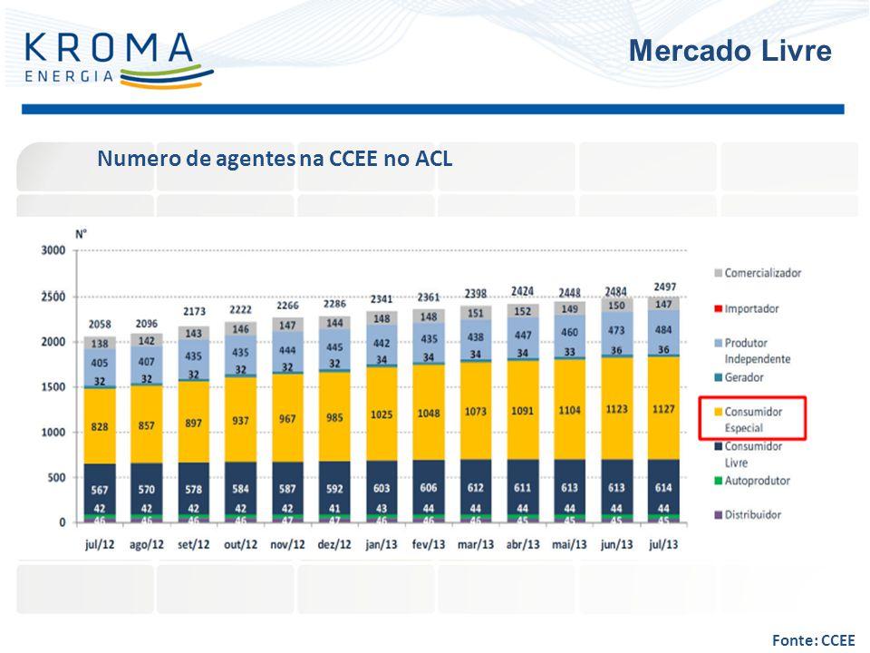Numero de agentes na CCEE no ACL Mercado Livre Fonte: CCEE