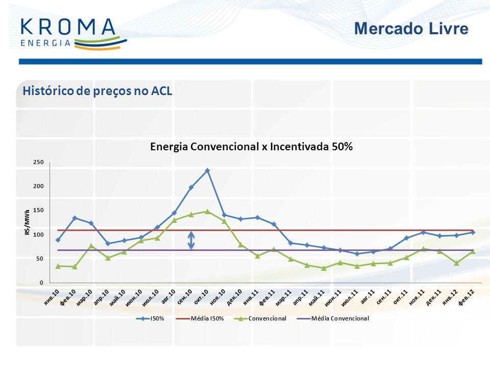 Histórico de preços no ACL Mercado Livre
