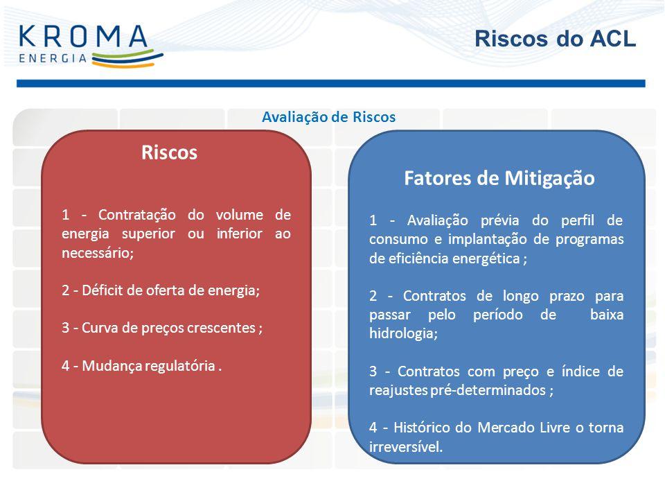 Avaliação de Riscos Riscos 1 - Contratação do volume de energia superior ou inferior ao necessário; 2 - Déficit de oferta de energia; 3 - Curva de pre