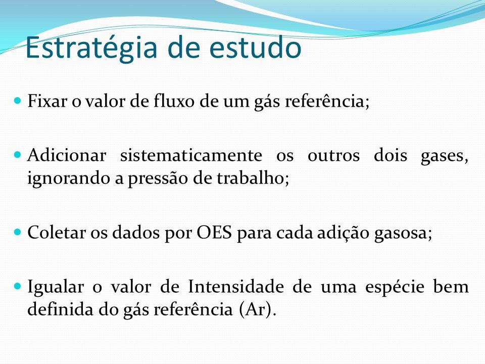 Fixar o valor de fluxo de um gás referência; Adicionar sistematicamente os outros dois gases, ignorando a pressão de trabalho; Coletar os dados por OE