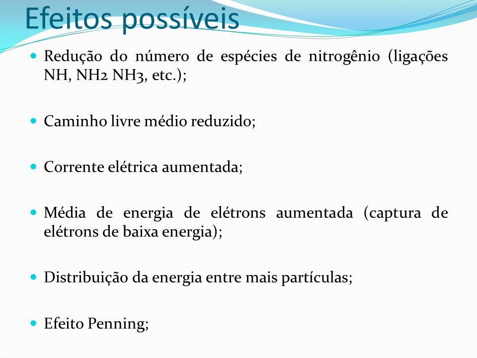 Efeitos possíveis Redução do número de espécies de nitrogênio (ligações NH, NH2 NH3, etc.); Caminho livre médio reduzido; Corrente elétrica aumentada;