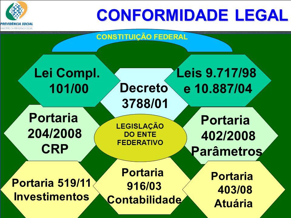 Clique para editar o estilo do subtítulo mestre 06/06/13 CONFORMIDADE LEGAL Decreto 3788/01 Portaria 402/2008 Parâmetros Portaria 204/2008 CRP Portari