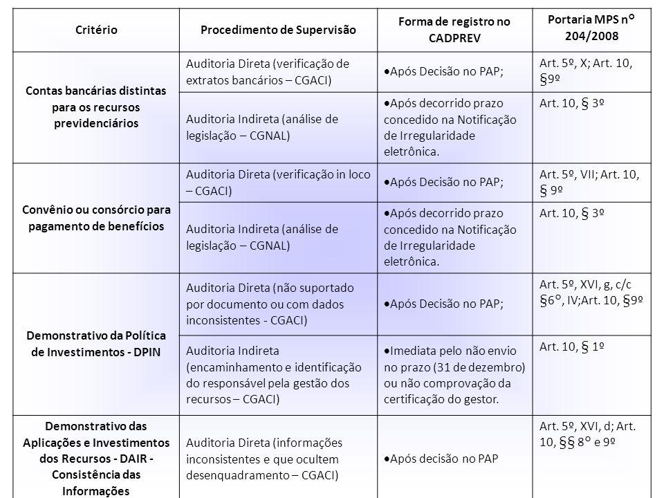 Clique para editar o estilo do subtítulo mestre 06/06/13 CritérioProcedimento de Supervisão Forma de registro no CADPREV Portaria MPS n° 204/2008 Cont