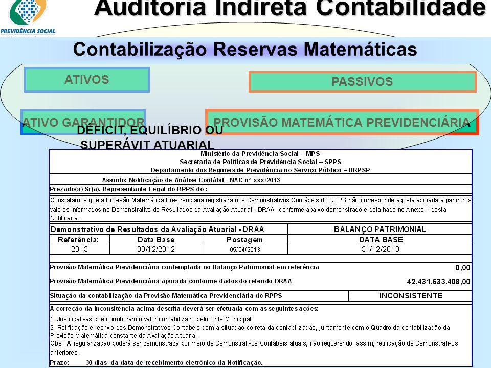 Clique para editar o estilo do subtítulo mestre 06/06/13 Auditoria Indireta Contabilidade PROVISÃO MATEMÁTICA PREVIDENCIÁRIA ATIVO GARANTIDOR ATIVOS P