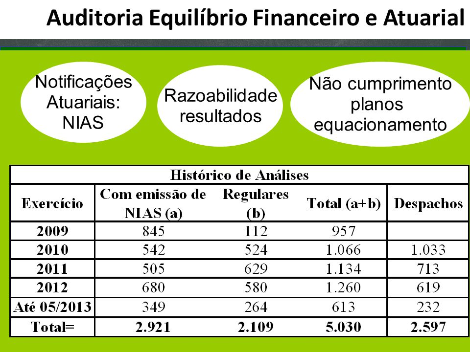 Clique para editar o estilo do subtítulo mestre Auditoria Equilíbrio Financeiro e Atuarial Notificações Atuariais: NIAS Razoabilidade resultados Não c
