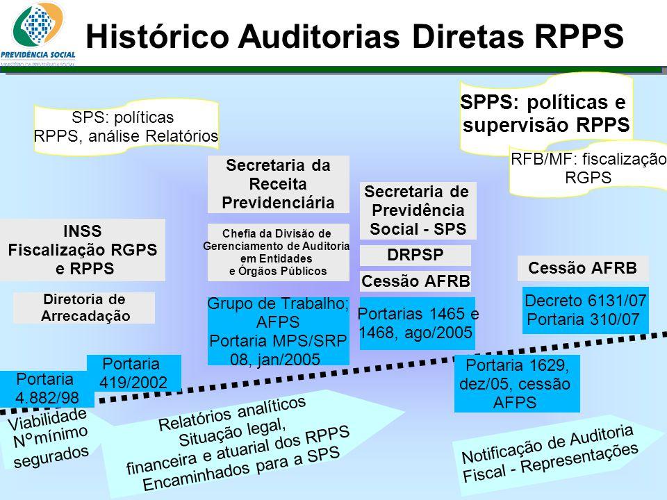 Clique para editar o estilo do subtítulo mestre 06/06/13 Histórico Auditorias Diretas RPPS Portaria 4.882/98 INSS Fiscalização RGPS e RPPS Viabilidade